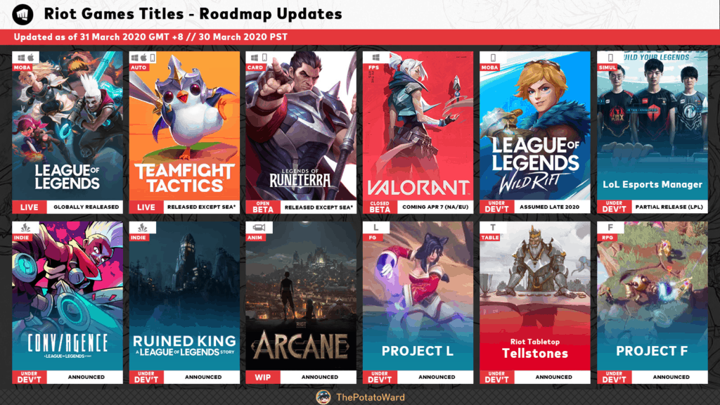 Riot Games' 2020 Roadmap featuring Project L provided by ThePotatoWard
