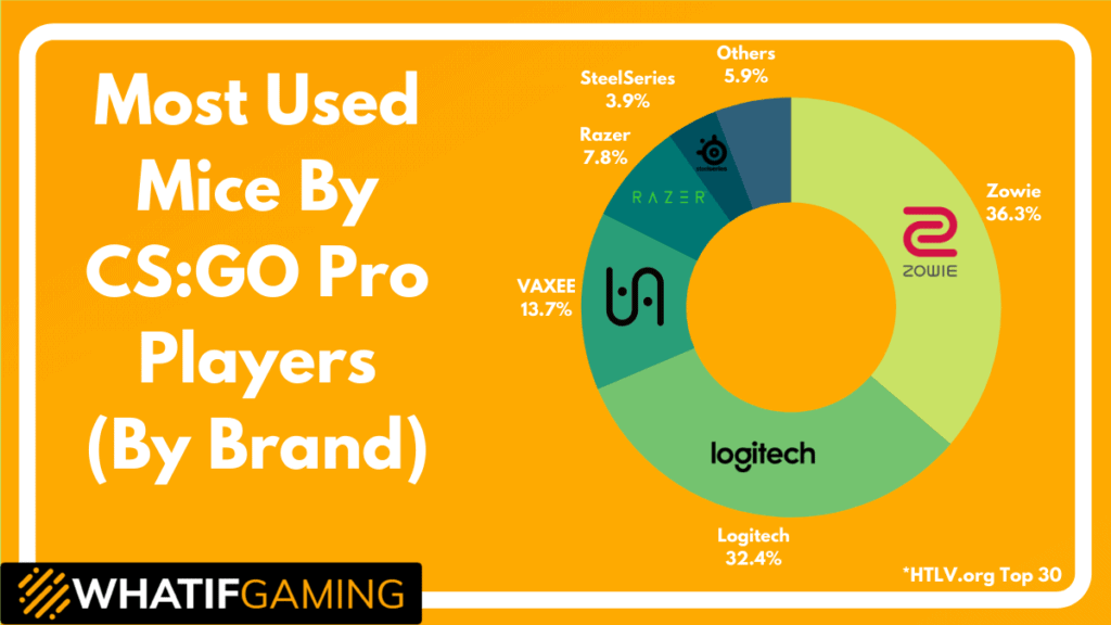 Most Used Mice by Brand
